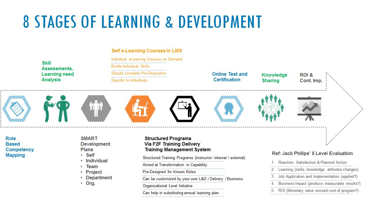 Skills2Talent L&D Stages